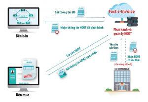 Fast e-Invoice