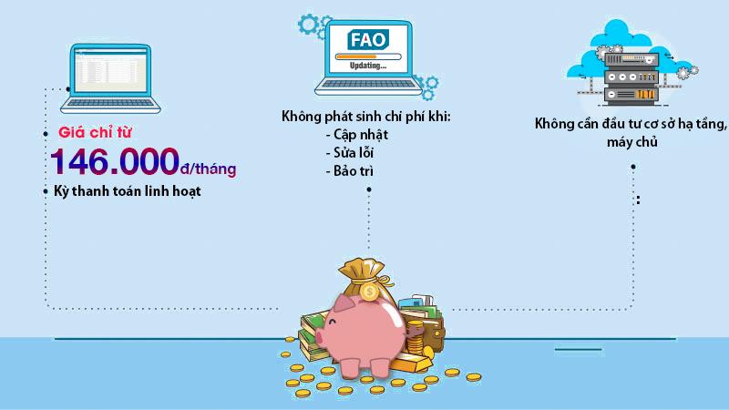 Chi phí sử dụng phần mềm kế toán Fast Accounting Onlinenày là rẻ đảm bảo